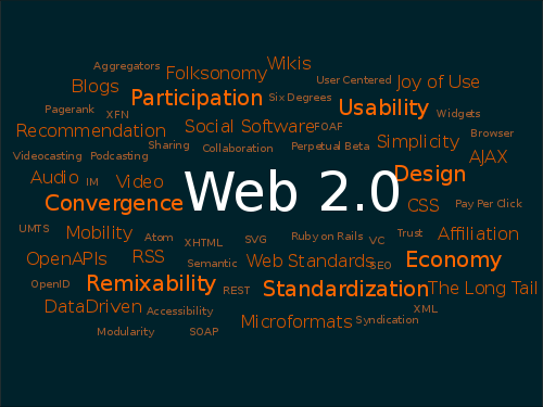 An image of a tag cloud with terms related to Web 2.0